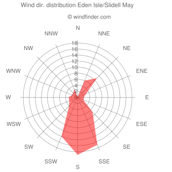 Wind direction distribution Eden Isle/Slidell May