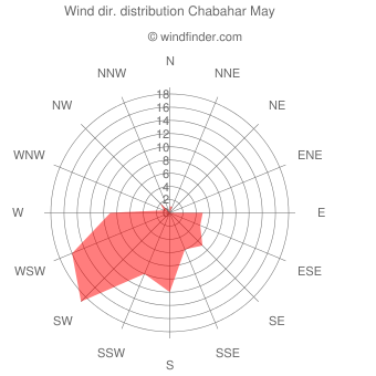 Wind direction distribution Chabahar May