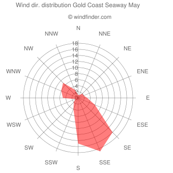 Wind direction distribution Gold Coast Seaway May