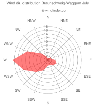 Wind direction distribution Braunschweig-Waggum July