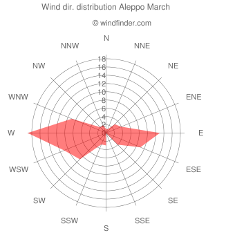 Wind direction distribution Aleppo March