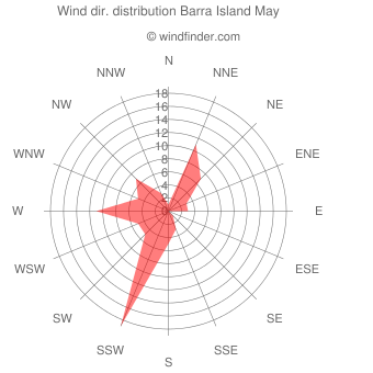 Wind direction distribution Barra Island May