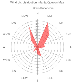 Wind direction distribution Infanta/Quezon May