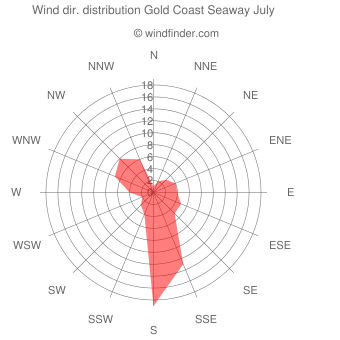 Wind direction distribution Gold Coast Seaway July