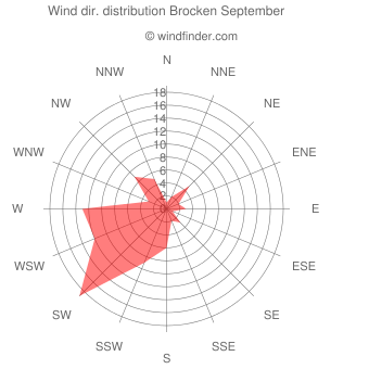 Wind direction distribution Brocken September