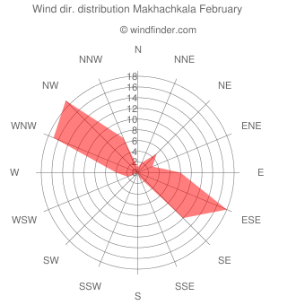 Wind direction distribution Makhachkala February