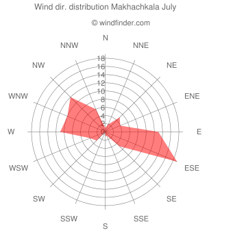 Wind direction distribution Makhachkala July