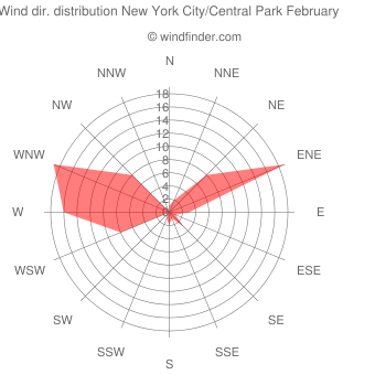 Wind direction distribution New York City/Central Park February