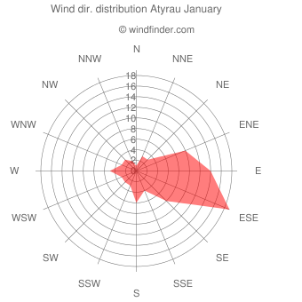 Wind direction distribution Atyrau January