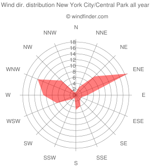 Annual wind direction distribution New York City/Central Park
