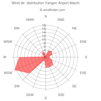 Wind direction distribution Yangon Airport March