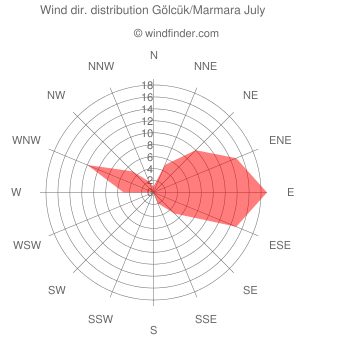 Wind direction distribution Gölcük/Marmara July
