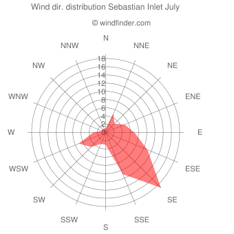 Wind direction distribution Sebastian Inlet July