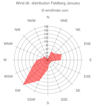 Wind direction distribution Feldberg January