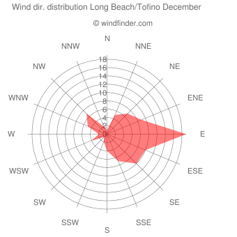 Wind direction distribution Long Beach/Tofino December