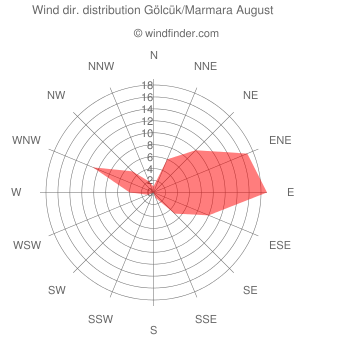 Wind direction distribution Gölcük/Marmara August