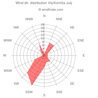 Wind direction distribution Vis/Komiža July
