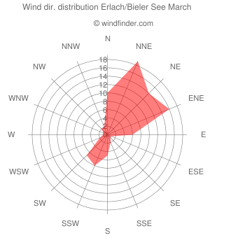 Wind direction distribution Erlach/Bieler See March