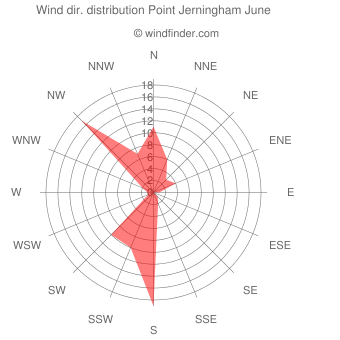 Wind direction distribution Point Jerningham June
