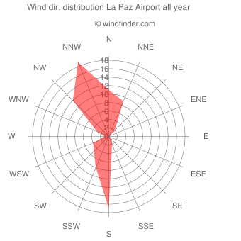 Annual wind direction distribution La Paz Airport