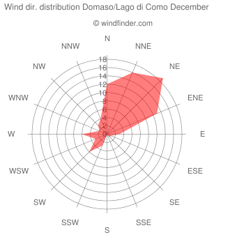 Wind direction distribution Domaso/Lago di Como December