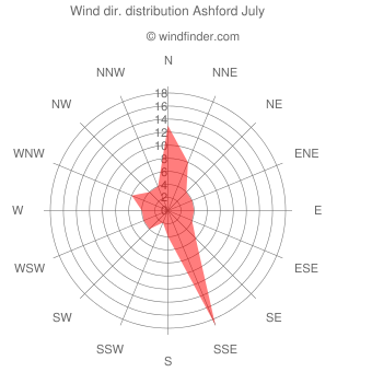 Wind direction distribution Ashford July