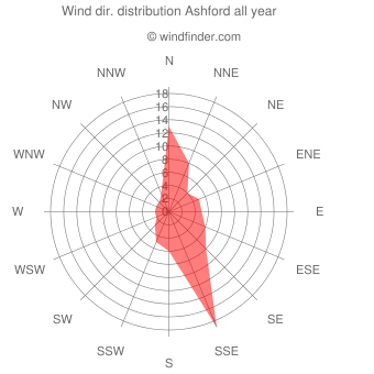 Annual wind direction distribution Ashford