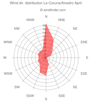 Wind direction distribution La Coruna/Alvedro April