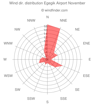 Wind direction distribution Egegik Airport November