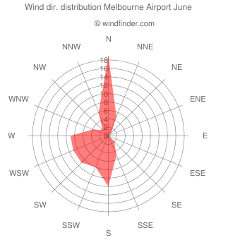 Wind direction distribution Melbourne Airport June