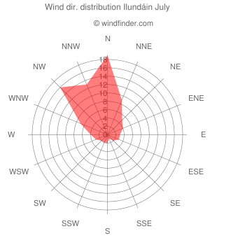 Wind direction distribution Ilundáin July