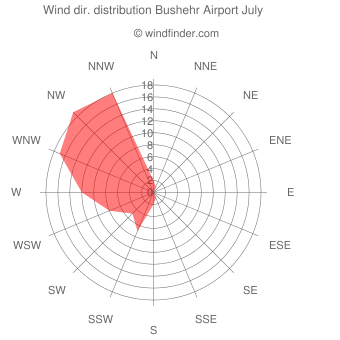 Wind direction distribution Bushehr Airport July