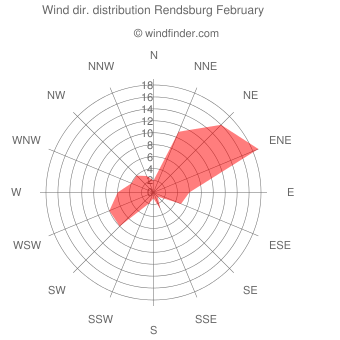 Wind direction distribution Rendsburg February