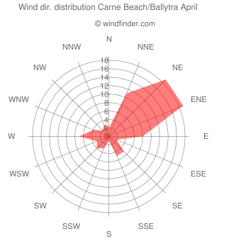 Wind direction distribution Carne Beach/Ballytra April