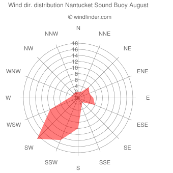 Wind direction distribution Nantucket Sound Buoy August