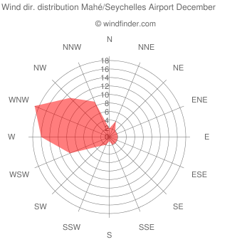 Wind direction distribution Mahé/Seychelles Airport December