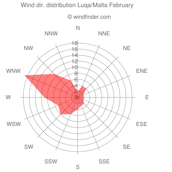 Wind direction distribution Luqa/Malta February