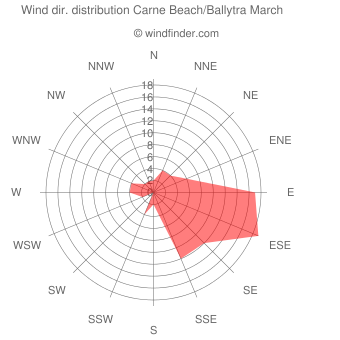 Wind direction distribution Carne Beach/Ballytra March