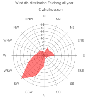 Annual wind direction distribution Feldberg