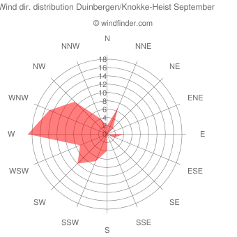 Wind direction distribution Duinbergen/Knokke-Heist September
