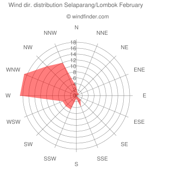 Wind direction distribution Selaparang/Lombok February