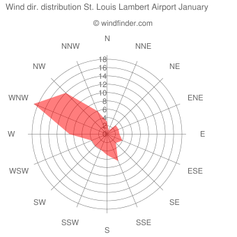 Wind direction distribution St. Louis Lambert Airport January