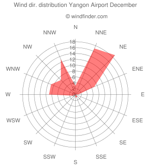 Wind direction distribution Yangon Airport December