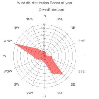 Annual wind direction distribution Ronda