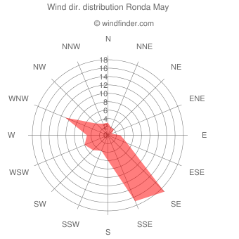 Wind direction distribution Ronda May
