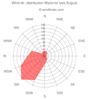 Wind direction distribution Wyton/st Ives August