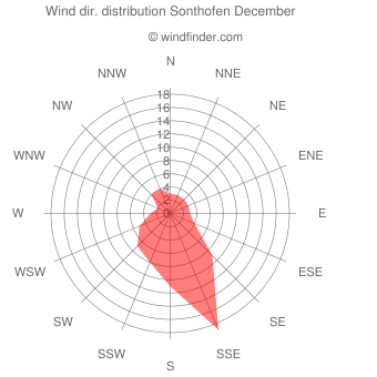 Wind direction distribution Sonthofen December