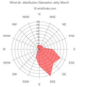Wind direction distribution Galveston Jetty March