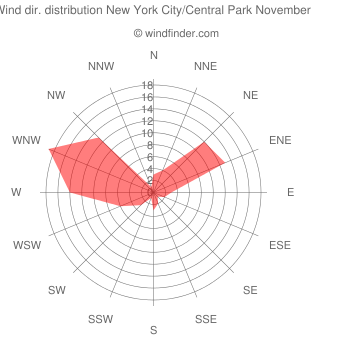 Wind direction distribution New York City/Central Park November