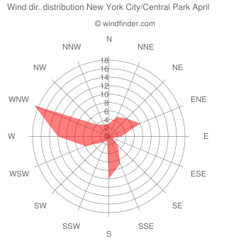 Wind direction distribution New York City/Central Park April